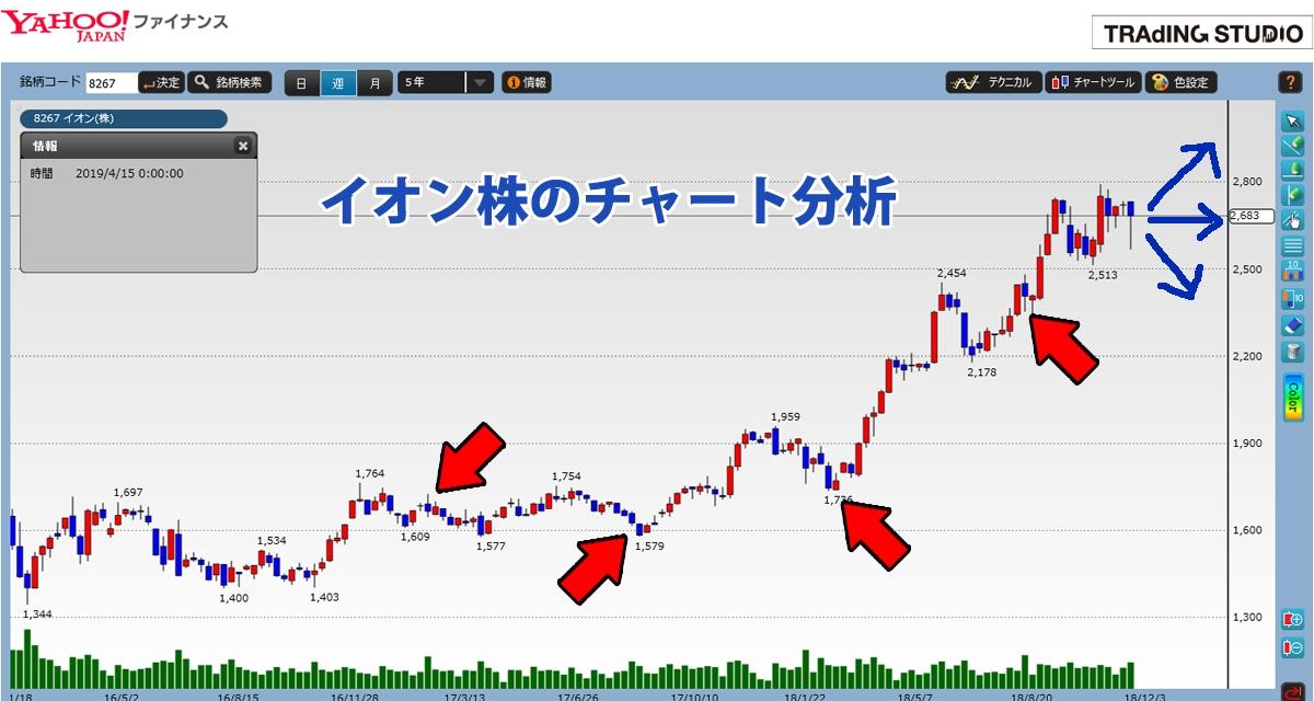 イオン株のチャート分析